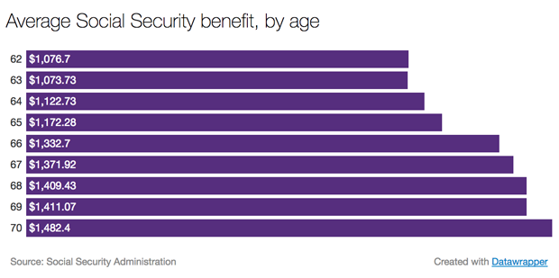 Social Security Benefits At Ages 62 66 And 70 Cbs News