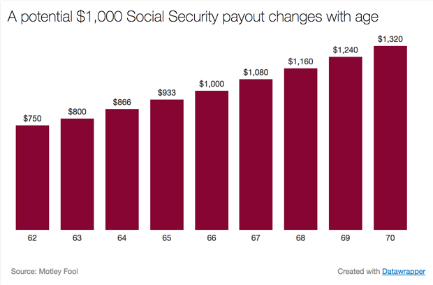 How much can a person earn on social security