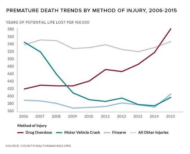 rwj-premature-deaths-injury.png