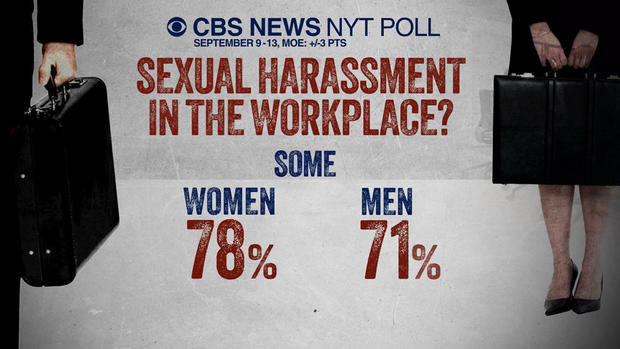 Workplace sexual harassment at a