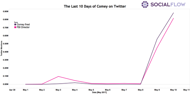 comeys-last-10-days-measured-on-twitter.png