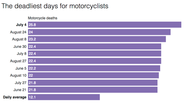 motorcycle-deaths.png