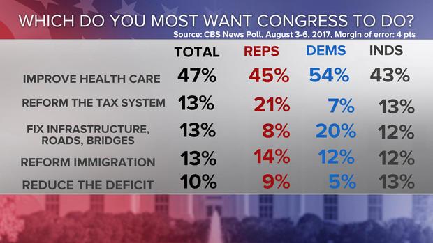 07-want-congress-to-do-poll-0808-7am.jpg