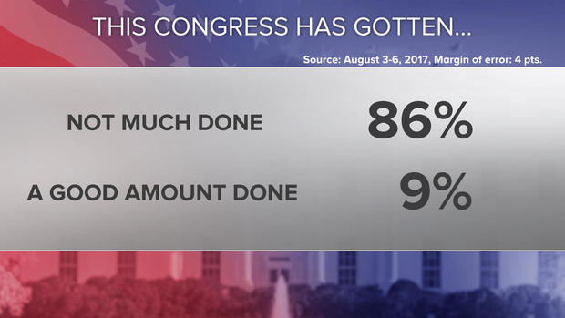 01-congress-done-poll-0808.jpg