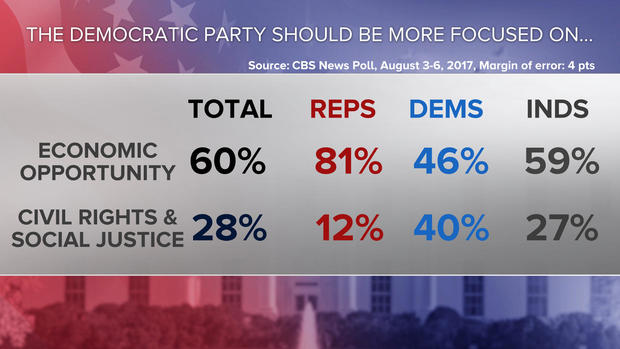 10-dems-should-focus-poll-0808.jpg