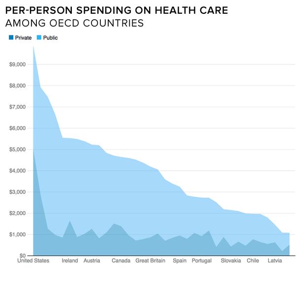 health-spending-oecd.png