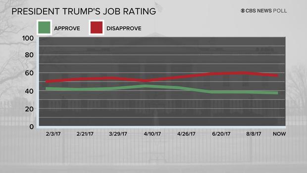 poll-7-trump-job-rating-0925.jpg