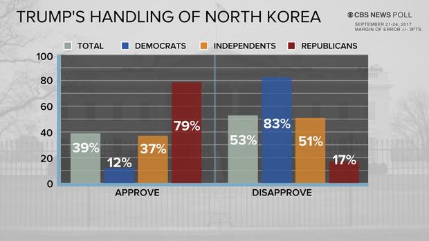 poll-4-trump-handling-nk-0925-upd.jpg