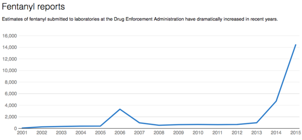 fentanyl-reports.png
