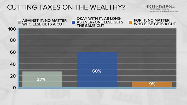 poll-4-cutting-tax-wealthy.jpg