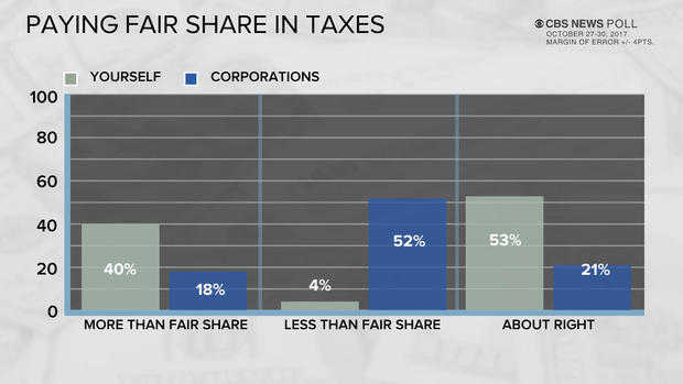 poll-7-paying-fair-share.jpg