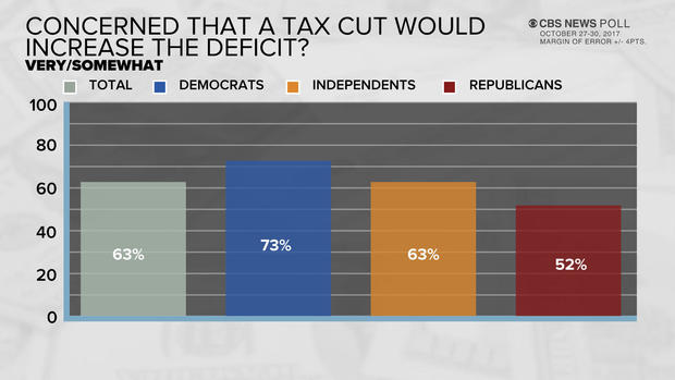 poll-6-tax-deficit.jpg