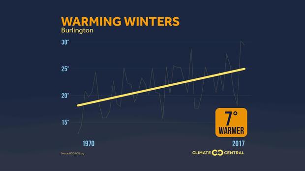 171130-climatecentral-burlington-vermont-temps.jpg