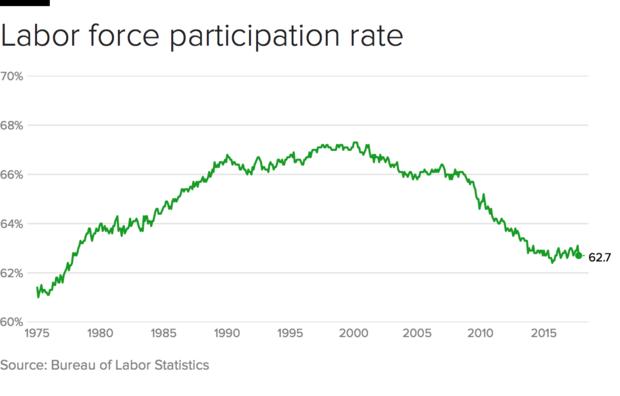 labor-participation-2017.png
