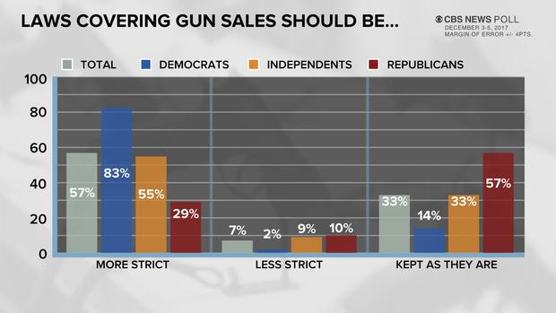 poll-3-guns-1208.jpg