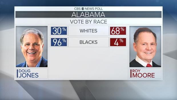 [Image: vote-by-race-1.jpg]