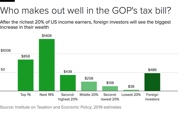 tax-bill-benefits-bars.png