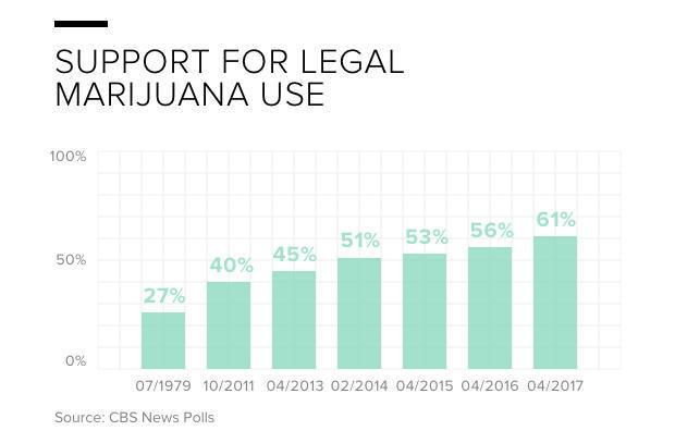 4-support-for-legal-marijuana-use.jpg