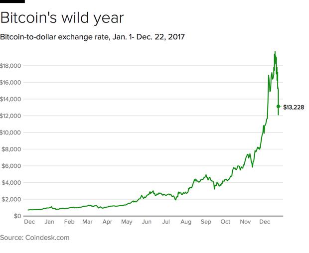 Bitcoin prices trading