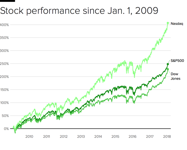 stocks-2009-18.png