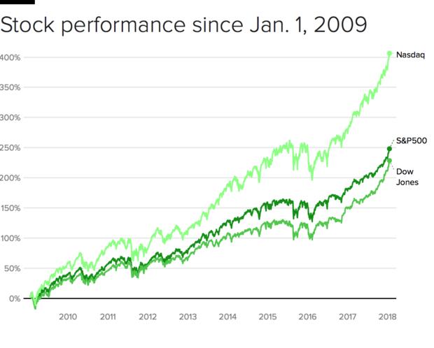 stocks-2009-18.png