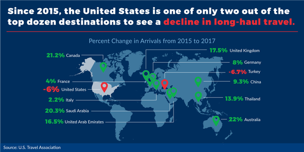 visituscoalition-graphic-3-usa-one-of-two-destinations-with-decline.png