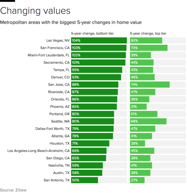 home-value-changes.png