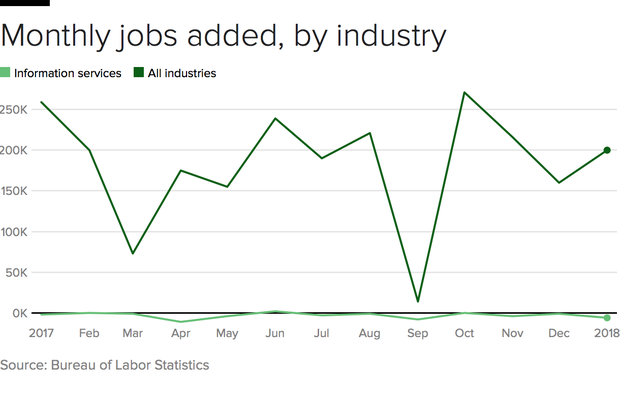 information-job-growth.png