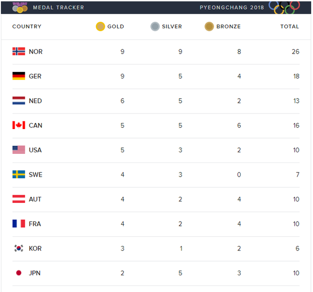 Olympic medal counts by country