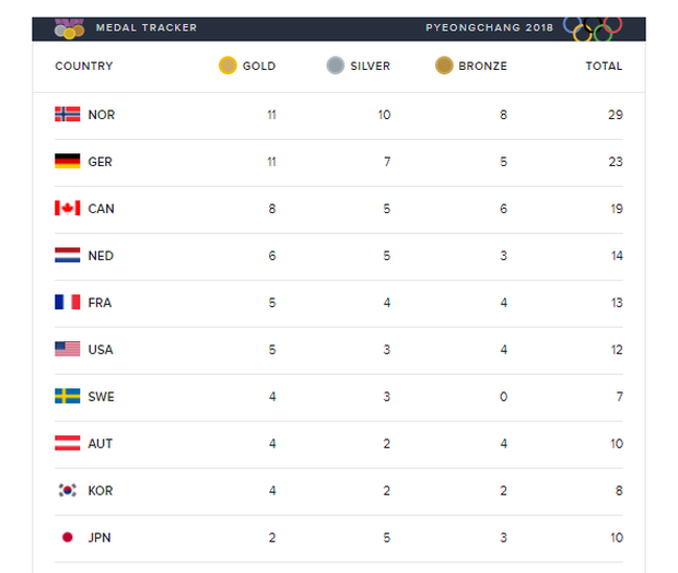 180220-olympics-medal-count-01.png