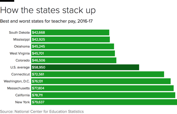 The 9 states where teachers have it worst - CBS News