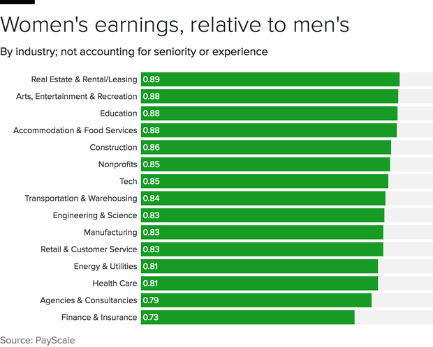 Men paid more in 78% of employers