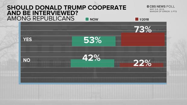 poll-6-trump-coop-0508.jpg