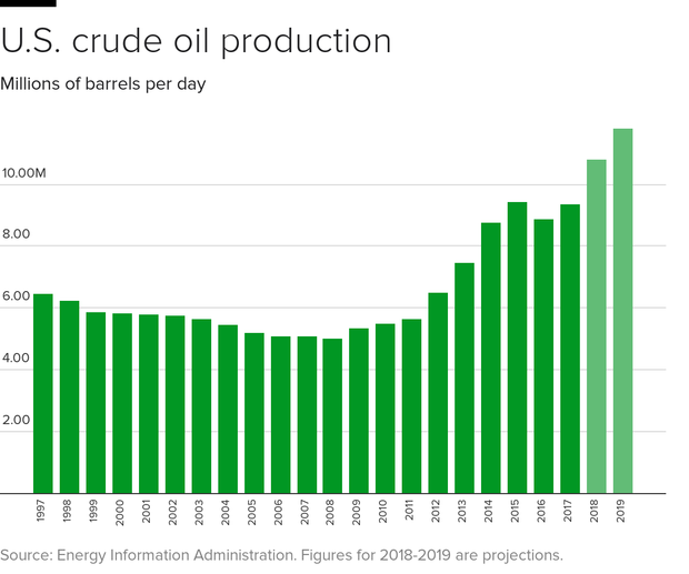 U.S. is on track to become the world's biggest oil ...