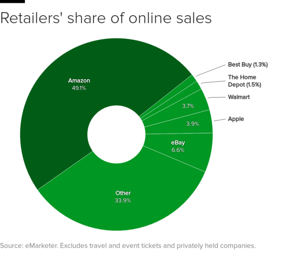 ecommerce-sales-share.png