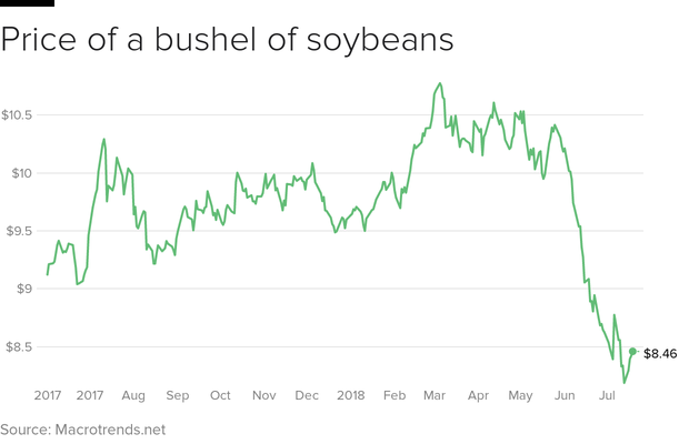 soybean-prices-2018.png
