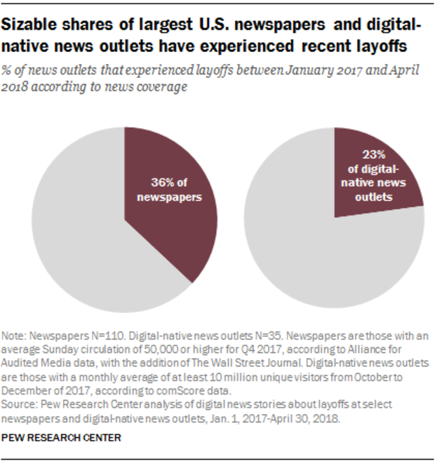 ft-18-07-19-newspaperlayoffs-sizable-shares.png