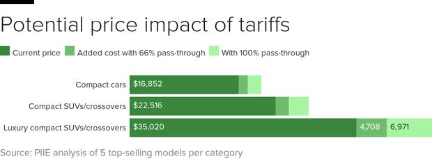 car-tariffs-bars.png