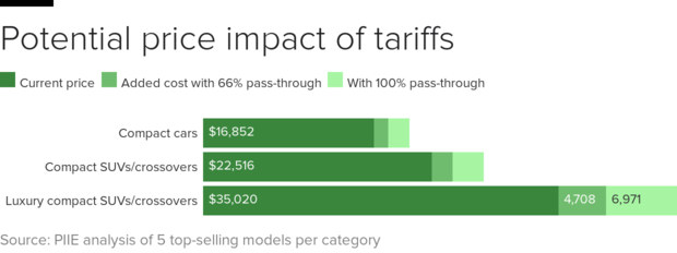 car-tariffs-bars.png