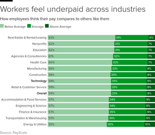 underpaid-industry.png
