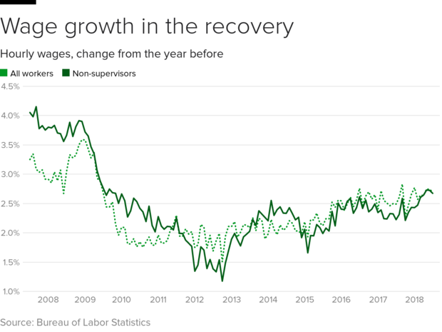 wage-growth-july.png