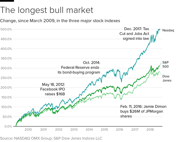 stocks-2009-now.png
