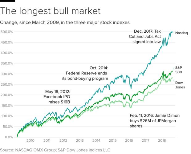 U S  stocks reach new high ahead of record bull market - CBS News