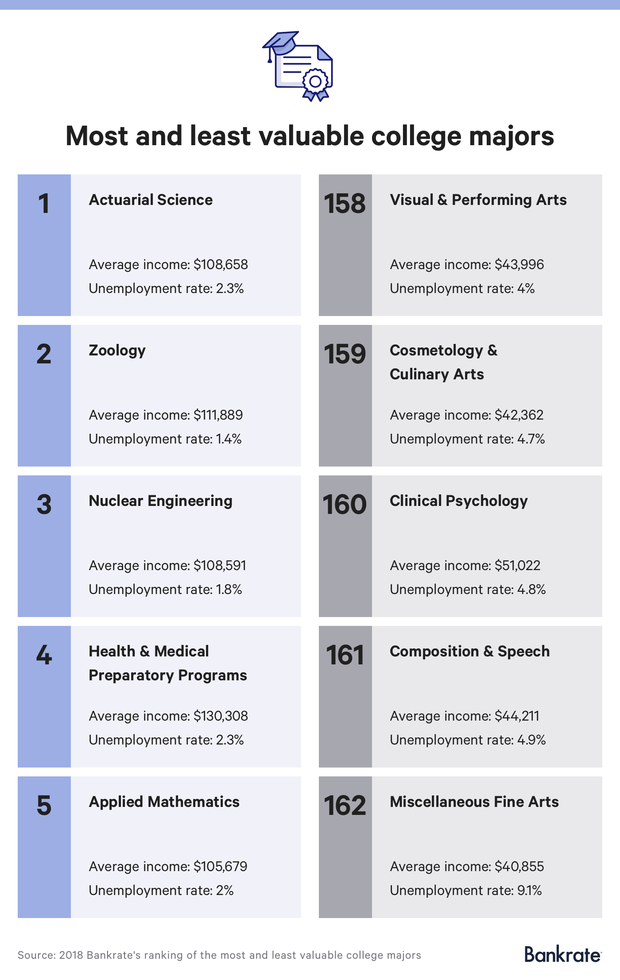 5-most-least-valuable-college-majors.png