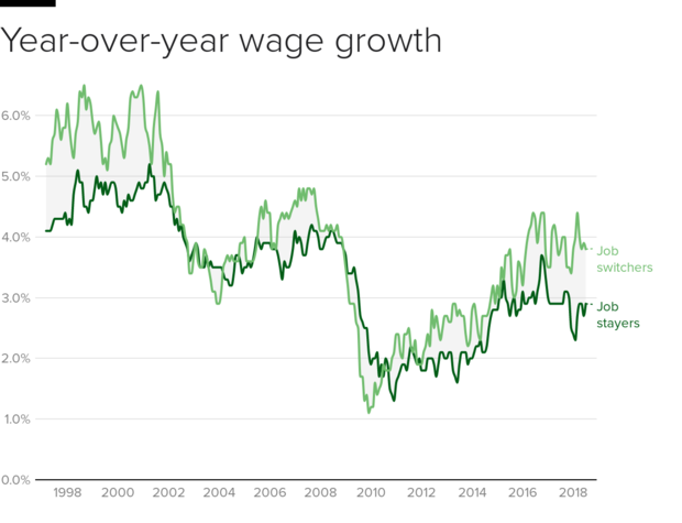 wages-job-change.png