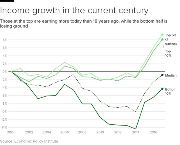 income-growth-2000.png