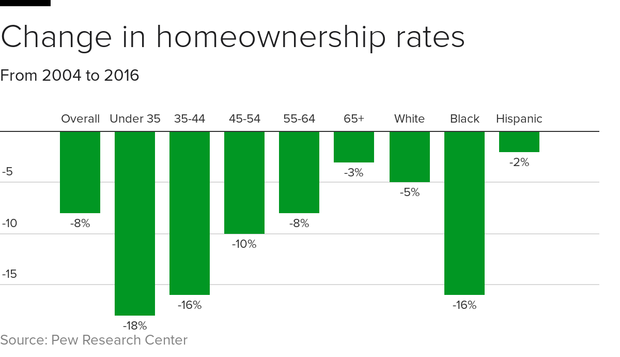 homeownership-change-cols.png