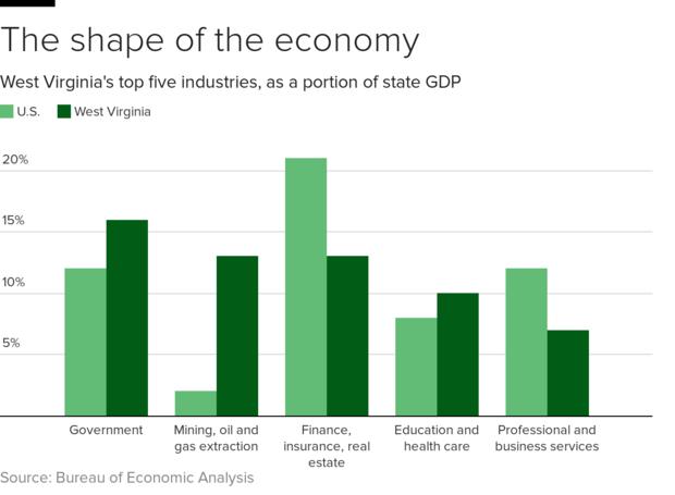 West Virginia poverty gets worse under Trump economy, not
