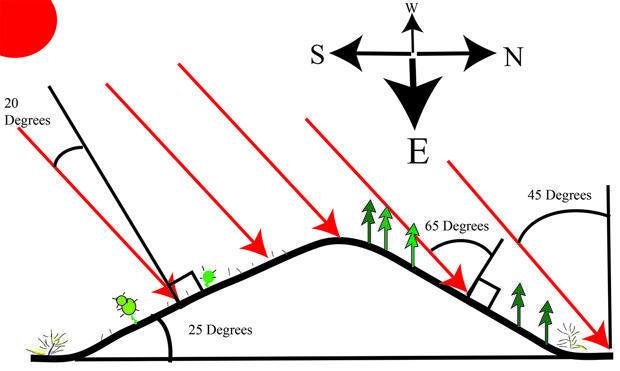 north-south-slope-diagram-620-verne-lehmberg.jpg