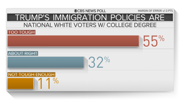 CBS exit polling immigration